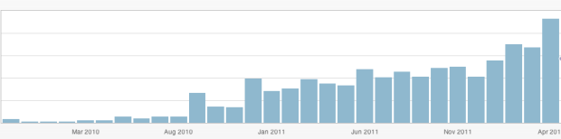 Can you tell when I broke past The Blogging Dip? And this snapshot was taken almost TWO YEARS into blogging.