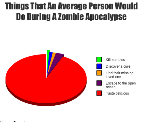 How can i begin my zombie apocolypse essay?